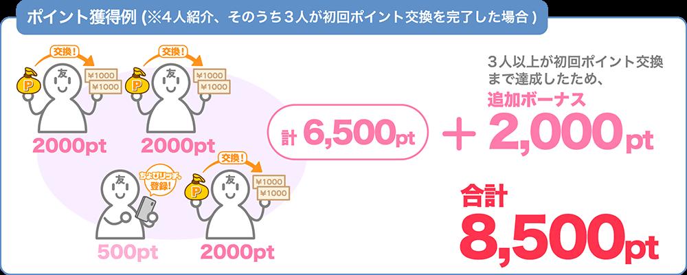 通常の紹介ポイント(500pt×4人)+紹介ボーナスポイント(1,500pt×3人)+3人以上ボーナス2,000pt=合計8,500pt(4,250円相当)