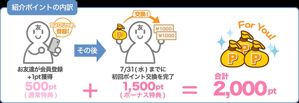 2,000ポイントの内訳通常の紹介ポイント(500pt)+紹介ボーナスポイント(1,500pt)